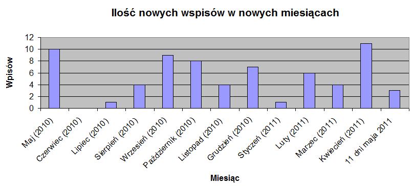 Podsumowanie ilości wpisów